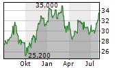 ENERGIZER HOLDINGS INC Chart 1 Jahr