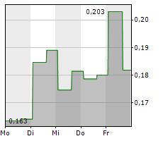 ENERGOUS CORPORATION Chart 1 Jahr