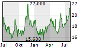 ENERGY RECOVERY INC Chart 1 Jahr