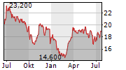 ENERPAC TOOL GROUP CORP Chart 1 Jahr
