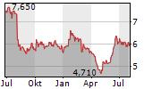ENERSENSE INTERNATIONAL OYJ Chart 1 Jahr