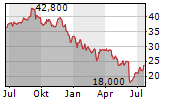 ENGHOUSE SYSTEMS LIMITED Chart 1 Jahr