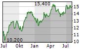 ENGIE SA ADR Chart 1 Jahr
