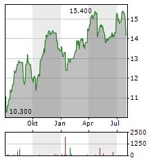 ENGIE SA ADR Aktie Chart 1 Jahr