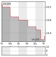 ENGIE SA ADR Aktie 5-Tage-Chart