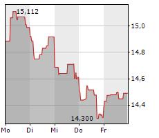 ENGIE SA Chart 1 Jahr