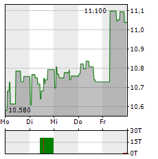 ENGIE Aktie 1-Woche-Intraday-Chart