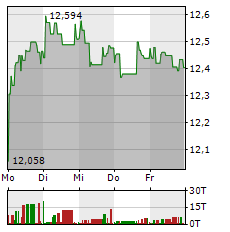 ENGIE Aktie 1-Woche-Intraday-Chart