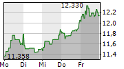 ENGIE SA 1-Woche-Intraday-Chart