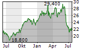 ENI SPA ADR Chart 1 Jahr