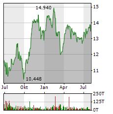 ENI Aktie Chart 1 Jahr