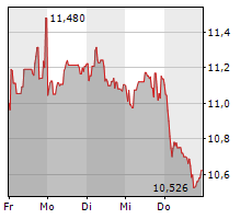 ENI SPA Chart 1 Jahr