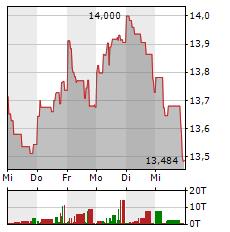 ENI Aktie 1-Woche-Intraday-Chart
