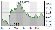 ENI SPA 1-Woche-Intraday-Chart