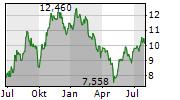 ENLINK MIDSTREAM LLC Chart 1 Jahr