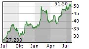 ENOVA INTERNATIONAL INC Chart 1 Jahr