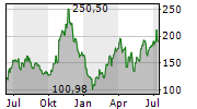 ENPHASE ENERGY INC Chart 1 Jahr
