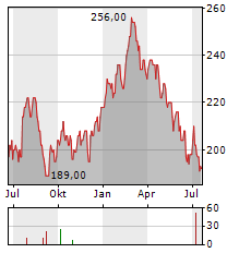 ENSTAR GROUP Aktie Chart 1 Jahr
