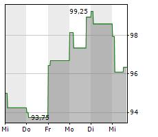 ENTEGRIS INC Chart 1 Jahr