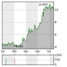 ENTER AIR Aktie Chart 1 Jahr