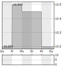 ENTER AIR Aktie 5-Tage-Chart