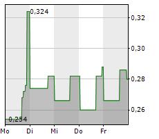 ENTERPRISE GROUP INC Chart 1 Jahr