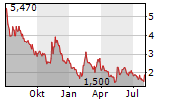 ENTHUSIAST GAMING HOLDINGS INC Chart 1 Jahr