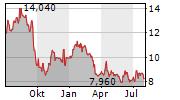 ENTRA ASA Chart 1 Jahr