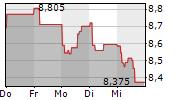 ENTRA ASA 5-Tage-Chart