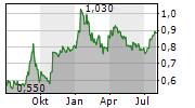 ENTREE RESOURCES LTD Chart 1 Jahr