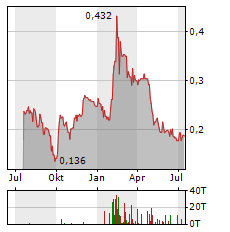 ENVIROGOLD GLOBAL Aktie Chart 1 Jahr