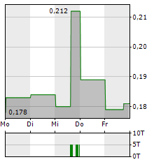ENVIROGOLD GLOBAL Aktie 5-Tage-Chart