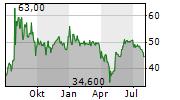 ENVITEC BIOGAS AG Chart 1 Jahr