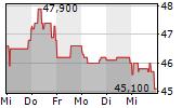 ENVITEC BIOGAS AG 5-Tage-Chart