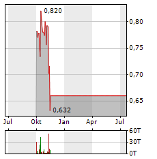 ENWAVE Aktie Chart 1 Jahr