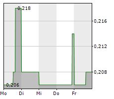 ENWAVE CORPORATION Chart 1 Jahr