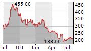 EPAM SYSTEMS INC Chart 1 Jahr