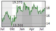 EPIROC AB A Chart 1 Jahr