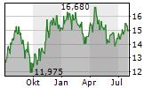 EPIROC AB B Chart 1 Jahr