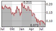 EPISURF MEDICAL AB Chart 1 Jahr