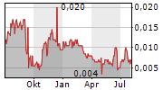 EPSILON HEALTHCARE LIMITED Chart 1 Jahr
