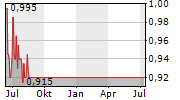 EQ INC Chart 1 Jahr