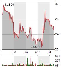 EQS GROUP Aktie Chart 1 Jahr