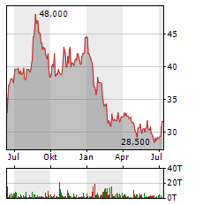 EQS GROUP AG Jahres Chart