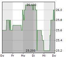 EQS GROUP AG Chart 1 Jahr