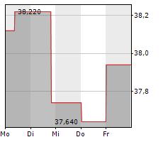 EQT CORPORATION Chart 1 Jahr