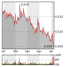 EQTEC Aktie Chart 1 Jahr