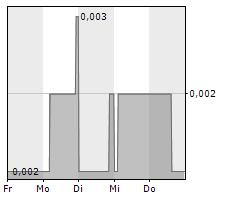 EQTEC PLC Chart 1 Jahr