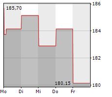 EQUIFAX INC Chart 1 Jahr