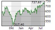EQUINIX INC Chart 1 Jahr
